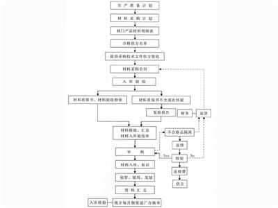Raw material inspection flow chart